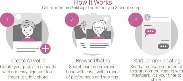 How does it work? Create a profile, Add your photos and meet people